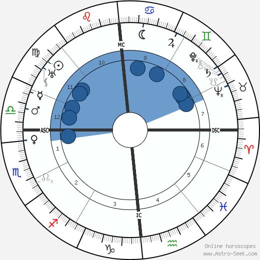Hans Albrecht Moser wikipedia, horoscope, astrology, instagram
