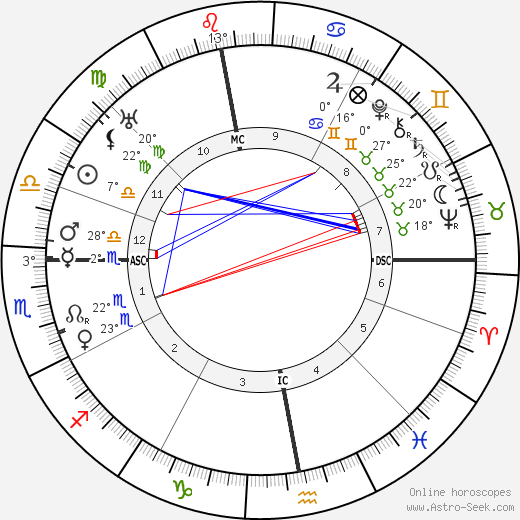 Hans Geiger birth chart, biography, wikipedia 2020, 2021