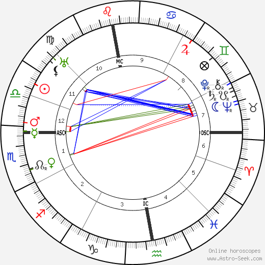 Hans Geiger birth chart, Hans Geiger astro natal horoscope, astrology