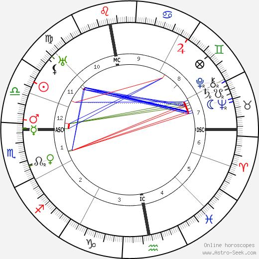 Hans Geiger tema natale, oroscopo, Hans Geiger oroscopi gratuiti, astrologia