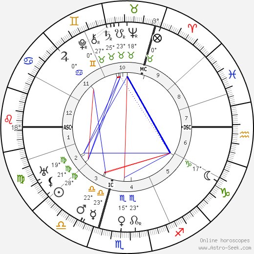Wilhelm Keitel birth chart, biography, wikipedia 2019, 2020