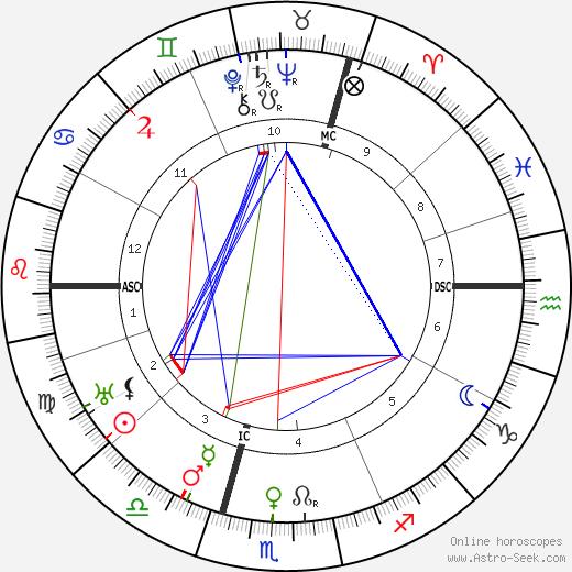 Wilhelm Keitel birth chart, Wilhelm Keitel astro natal horoscope, astrology