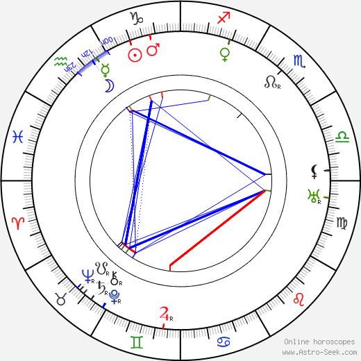 Aleksei Tolstoy tema natale, oroscopo, Aleksei Tolstoy oroscopi gratuiti, astrologia
