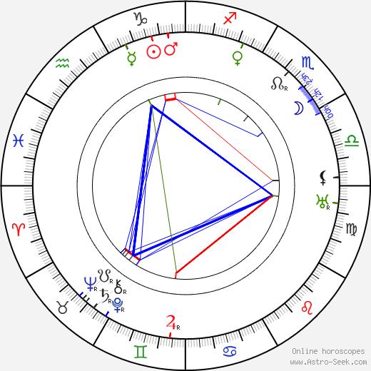 Andrej Gromov astro natal birth chart, Andrej Gromov horoscope, astrology