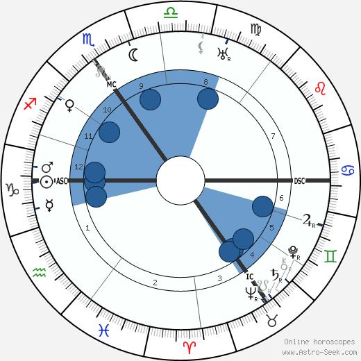 Clement Attlee wikipedia, horoscope, astrology, instagram