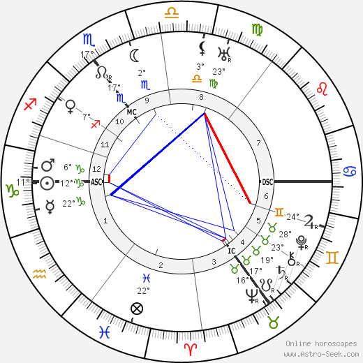 Clement Attlee birth chart, biography, wikipedia 2019, 2020