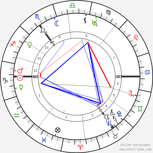 Clement Attlee birth chart, Clement Attlee astro natal horoscope, astrology