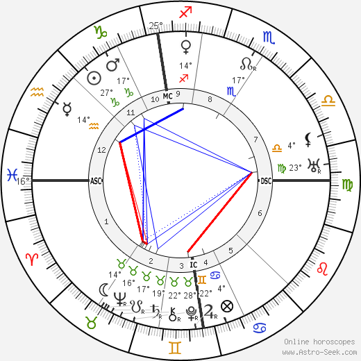 Compton MacKenzie birth chart, biography, wikipedia 2019, 2020
