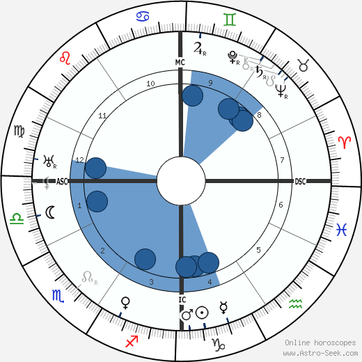 Federico Tozzi wikipedia, horoscope, astrology, instagram