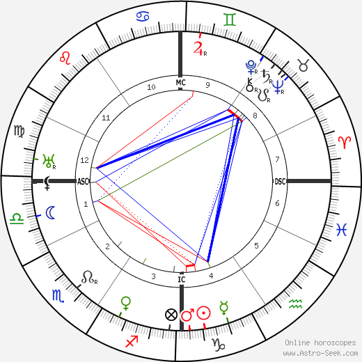 Federico Tozzi birth chart, Federico Tozzi astro natal horoscope, astrology