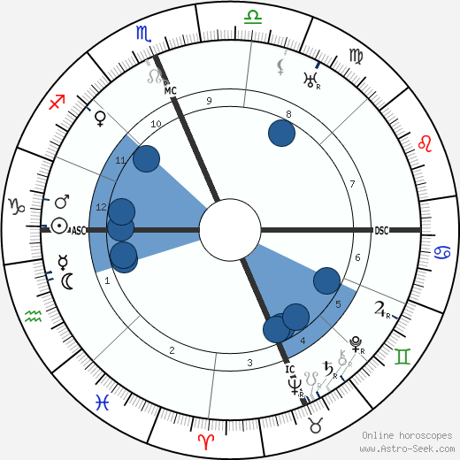 Francis X. Bushman wikipedia, horoscope, astrology, instagram