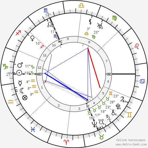 Francis X. Bushman birth chart, biography, wikipedia 2019, 2020