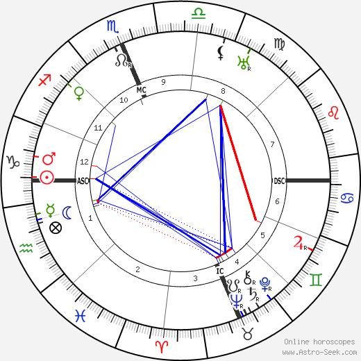 Francis X. Bushman tema natale, oroscopo, Francis X. Bushman oroscopi gratuiti, astrologia
