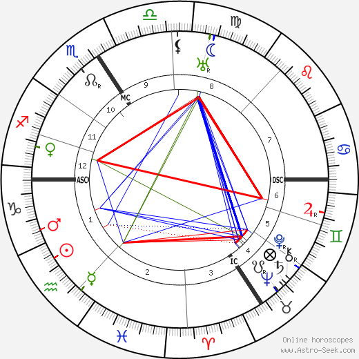 Gottfried Feder tema natale, oroscopo, Gottfried Feder oroscopi gratuiti, astrologia