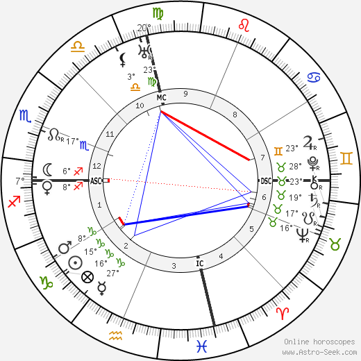 Kahlil Gibran birth chart, biography, wikipedia 2018, 2019