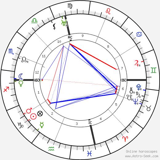 Kahlil Gibran astro natal birth chart, Kahlil Gibran horoscope, astrology