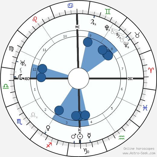 Roy Wilson Howard wikipedia, horoscope, astrology, instagram