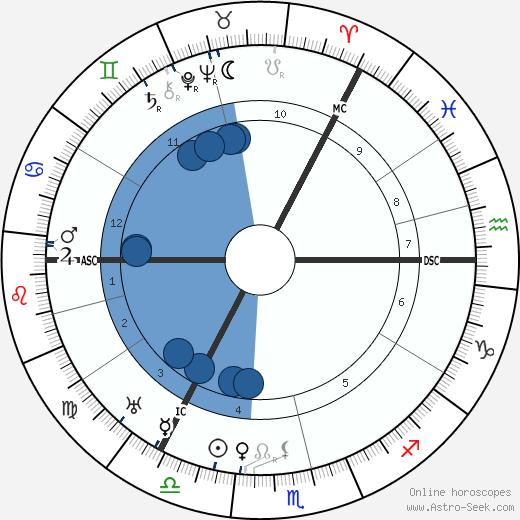 Alexander Neill wikipedia, horoscope, astrology, instagram