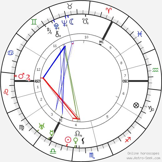 Александр Сазерленд Нилл Alexander Neill день рождения гороскоп, Alexander Neill Натальная карта онлайн