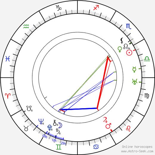 Alexandre Mihalesco день рождения гороскоп, Alexandre Mihalesco Натальная карта онлайн