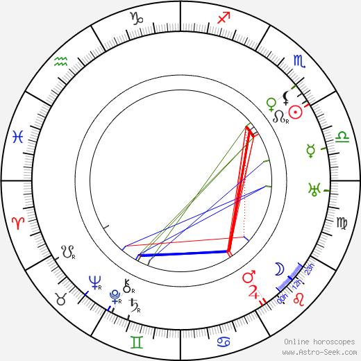 Alois Dvorský astro natal birth chart, Alois Dvorský horoscope, astrology