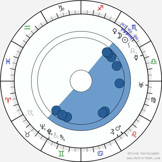 Bud Duncan wikipedia, horoscope, astrology, instagram