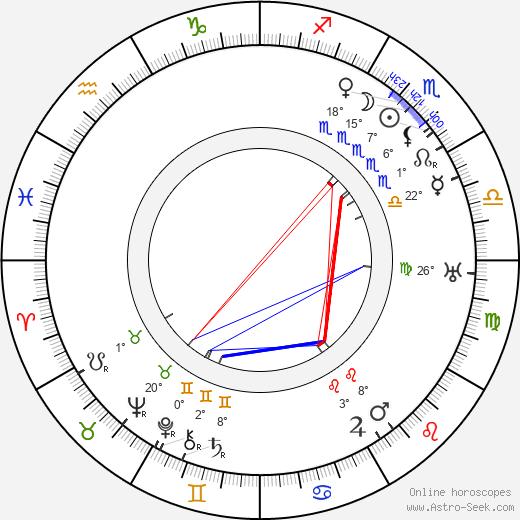 Bud Duncan birth chart, biography, wikipedia 2019, 2020
