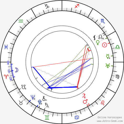 Josef Reithofer birth chart, Josef Reithofer astro natal horoscope, astrology