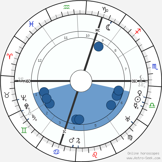 Otto Heinrich Warburg wikipedia, horoscope, astrology, instagram