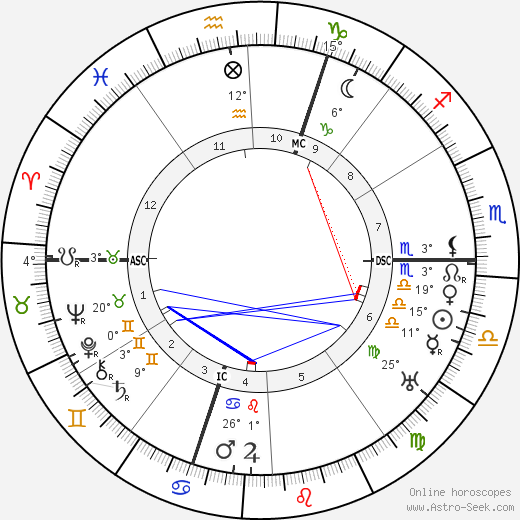 Otto Heinrich Warburg birth chart, biography, wikipedia 2019, 2020