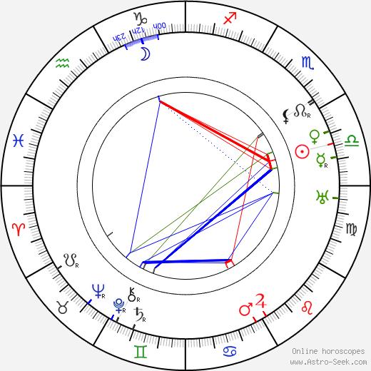 Teppo Raikas astro natal birth chart, Teppo Raikas horoscope, astrology
