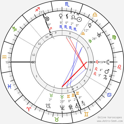 Walter Buch birth chart, biography, wikipedia 2019, 2020