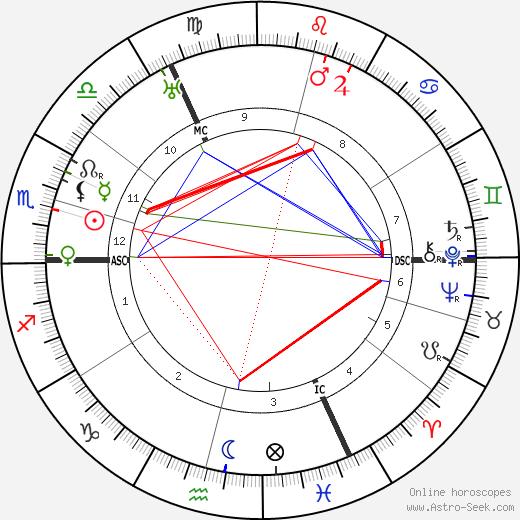 Arnold Bax tema natale, oroscopo, Arnold Bax oroscopi gratuiti, astrologia