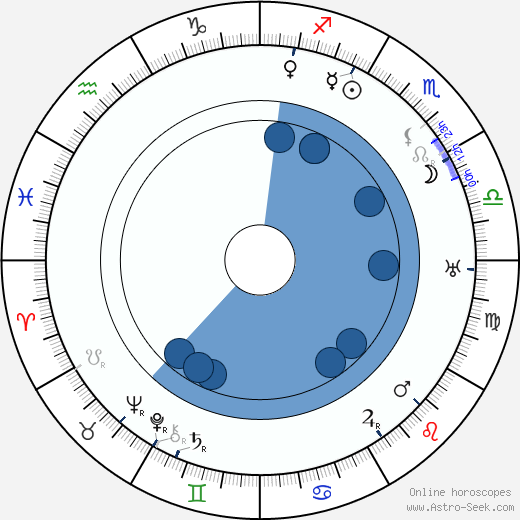 Arthur Thalasso wikipedia, horoscope, astrology, instagram