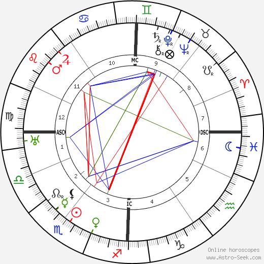 Dorothy Brett birth chart, Dorothy Brett astro natal horoscope, astrology