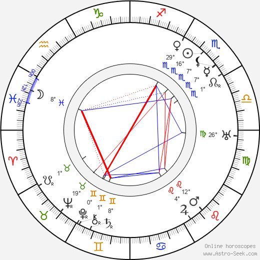 Edna May Oliver birth chart, biography, wikipedia 2019, 2020