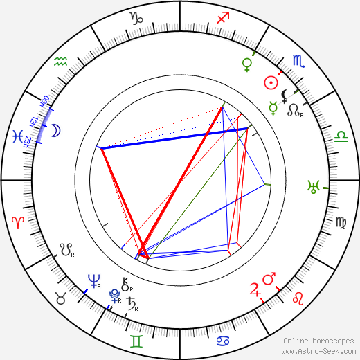 Edna May Oliver astro natal birth chart, Edna May Oliver horoscope, astrology