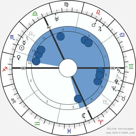 Ernest Ansermet wikipedia, horoscope, astrology, instagram