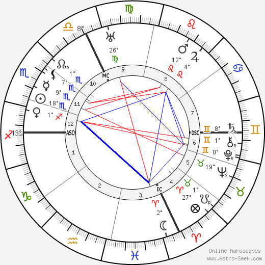 Ernest Ansermet birth chart, biography, wikipedia 2019, 2020