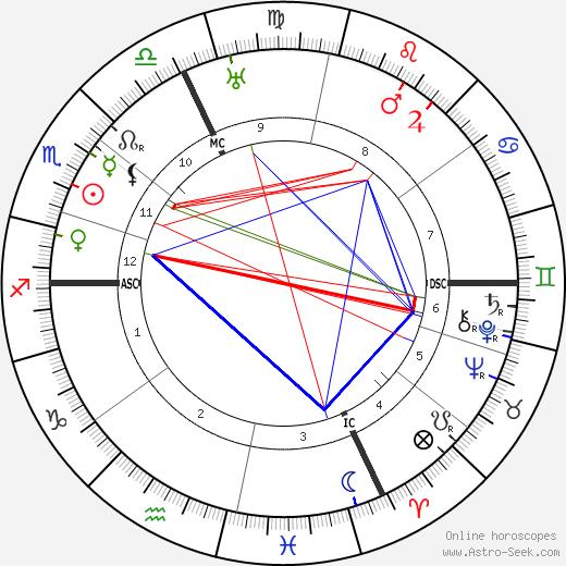 Эрнест Ансерме Ernest Ansermet день рождения гороскоп, Ernest Ansermet Натальная карта онлайн