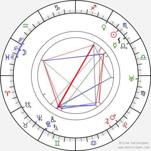 Franz Doelle astro natal birth chart, Franz Doelle horoscope, astrology