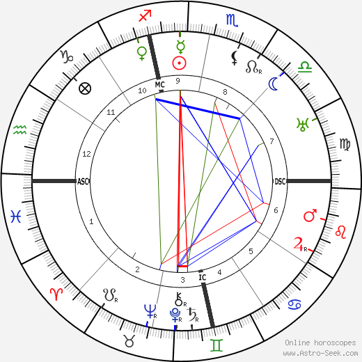 Harvey Lewis tema natale, oroscopo, Harvey Lewis oroscopi gratuiti, astrologia