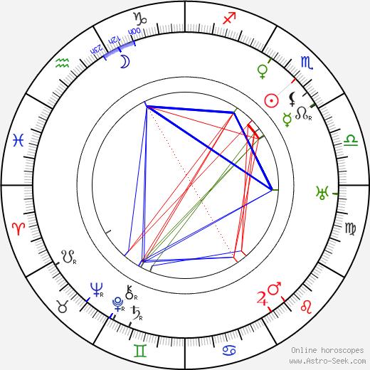 Hubert Bath день рождения гороскоп, Hubert Bath Натальная карта онлайн
