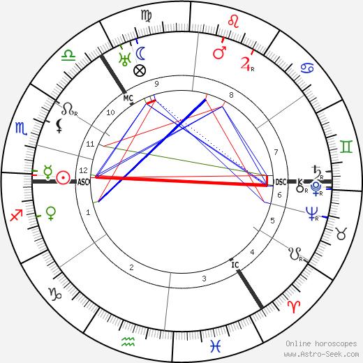 John Scoular Buchanan день рождения гороскоп, John Scoular Buchanan Натальная карта онлайн