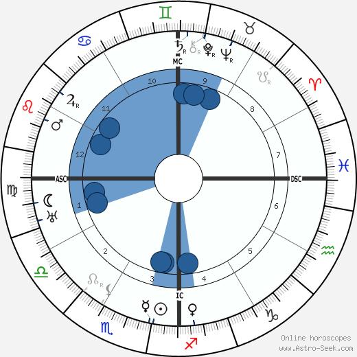 Jose Orozco wikipedia, horoscope, astrology, instagram