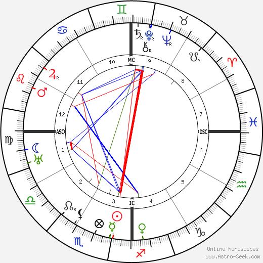 Хосе Клементе Ороско Jose Orozco день рождения гороскоп, Jose Orozco Натальная карта онлайн