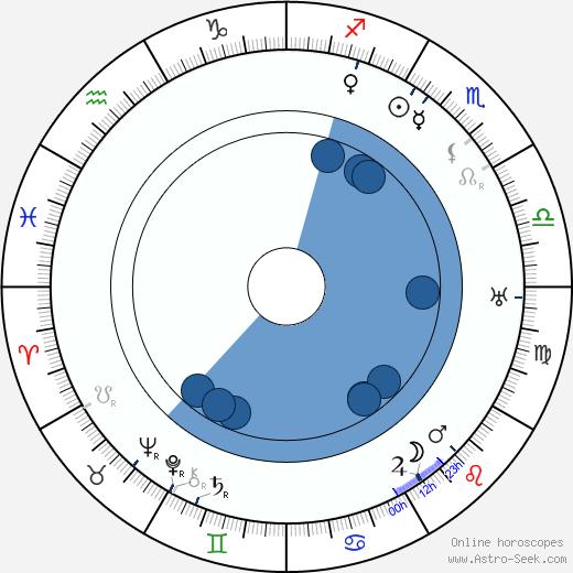 Ned Sparks wikipedia, horoscope, astrology, instagram