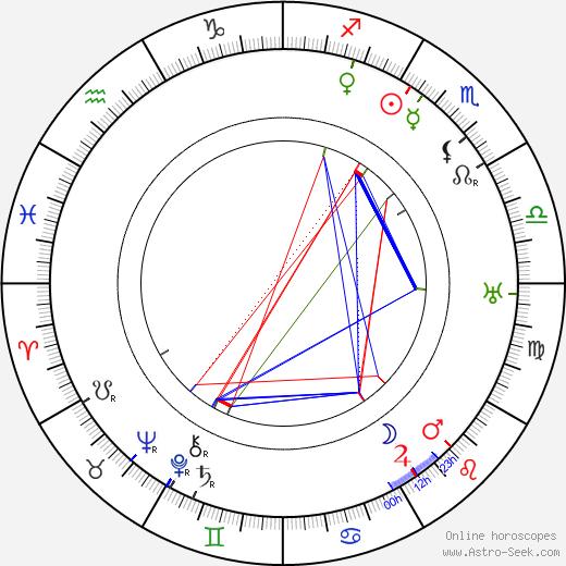 Ned Sparks день рождения гороскоп, Ned Sparks Натальная карта онлайн