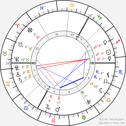 Thea Sternheim birth chart, biography, wikipedia 2019, 2020