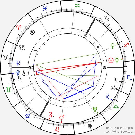 Thea Sternheim день рождения гороскоп, Thea Sternheim Натальная карта онлайн